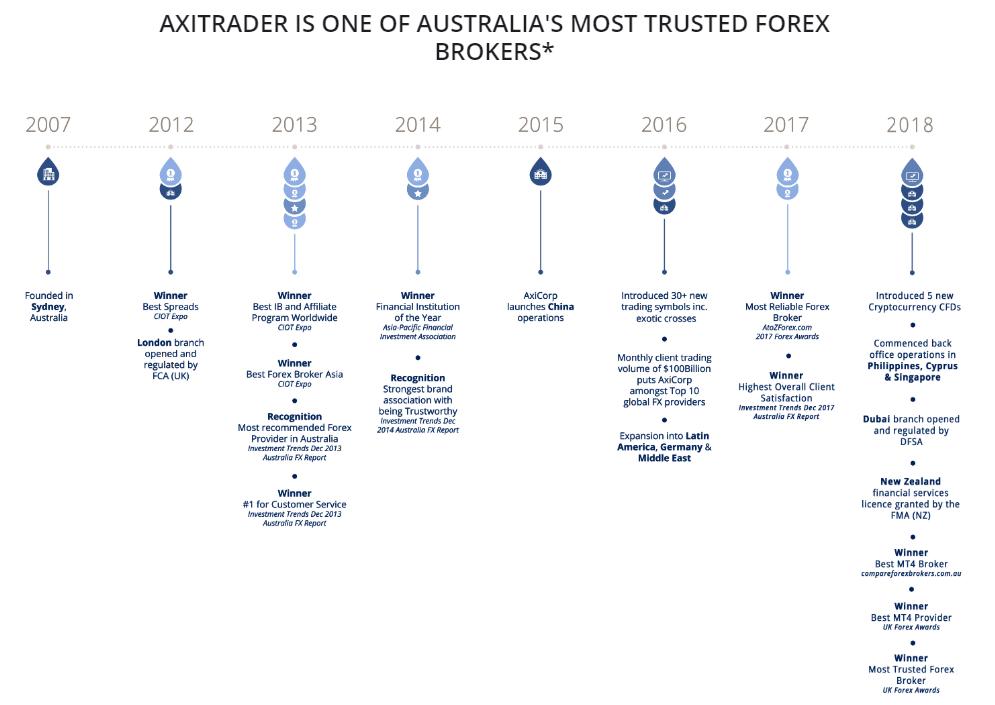Premios y logros de AxiTrader