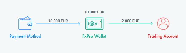 Az FxPro Wallet-je a kereskedési számla folyamatába