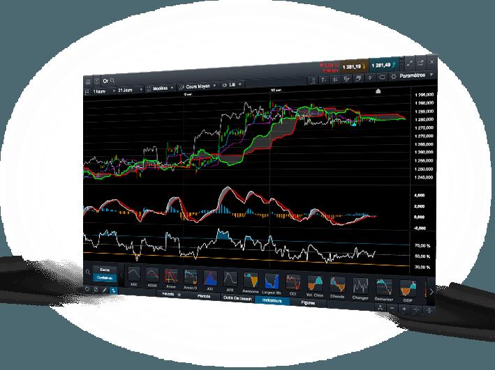 CMC piacok műszaki chart
