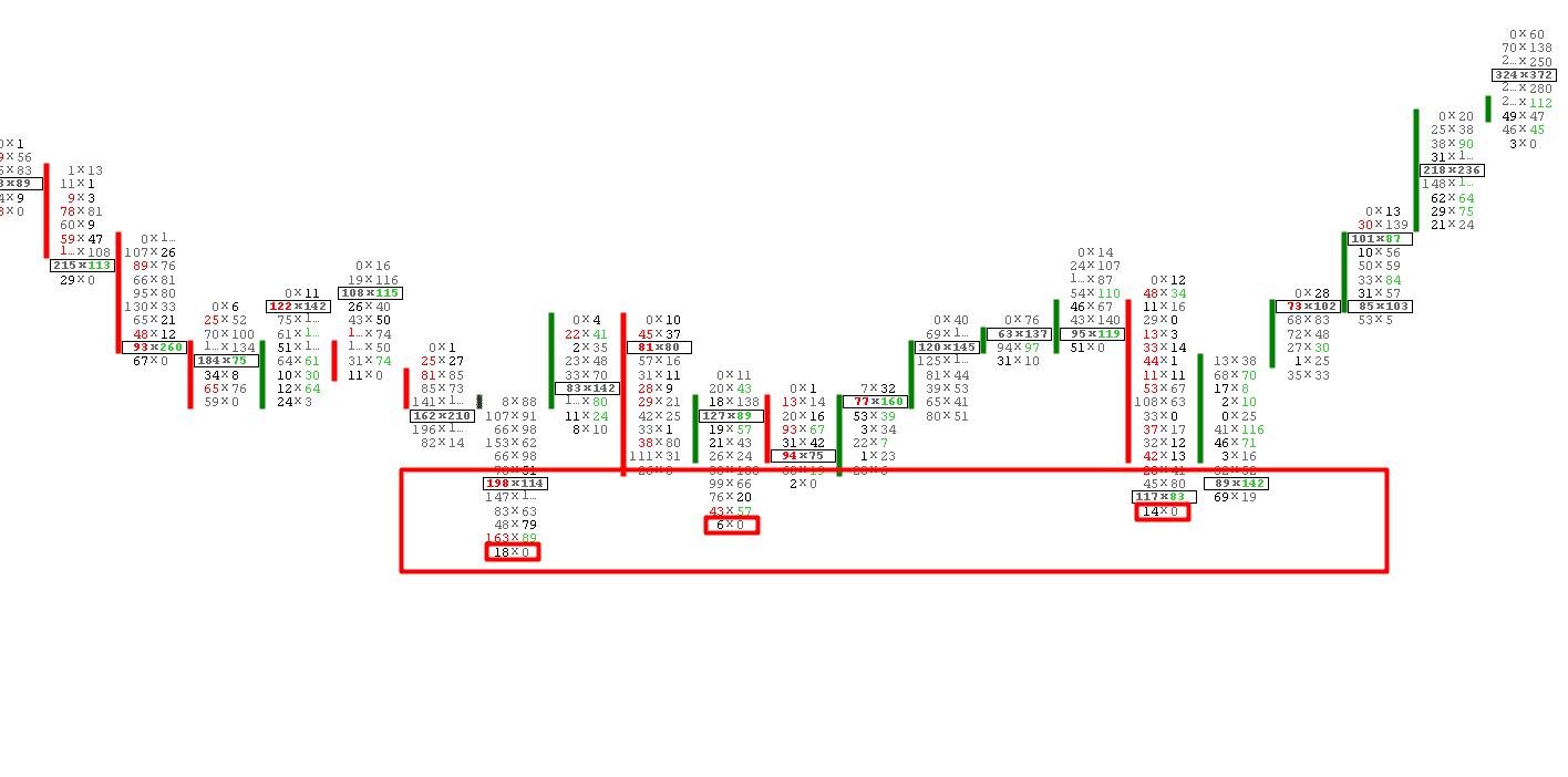 Footprint Chart handel