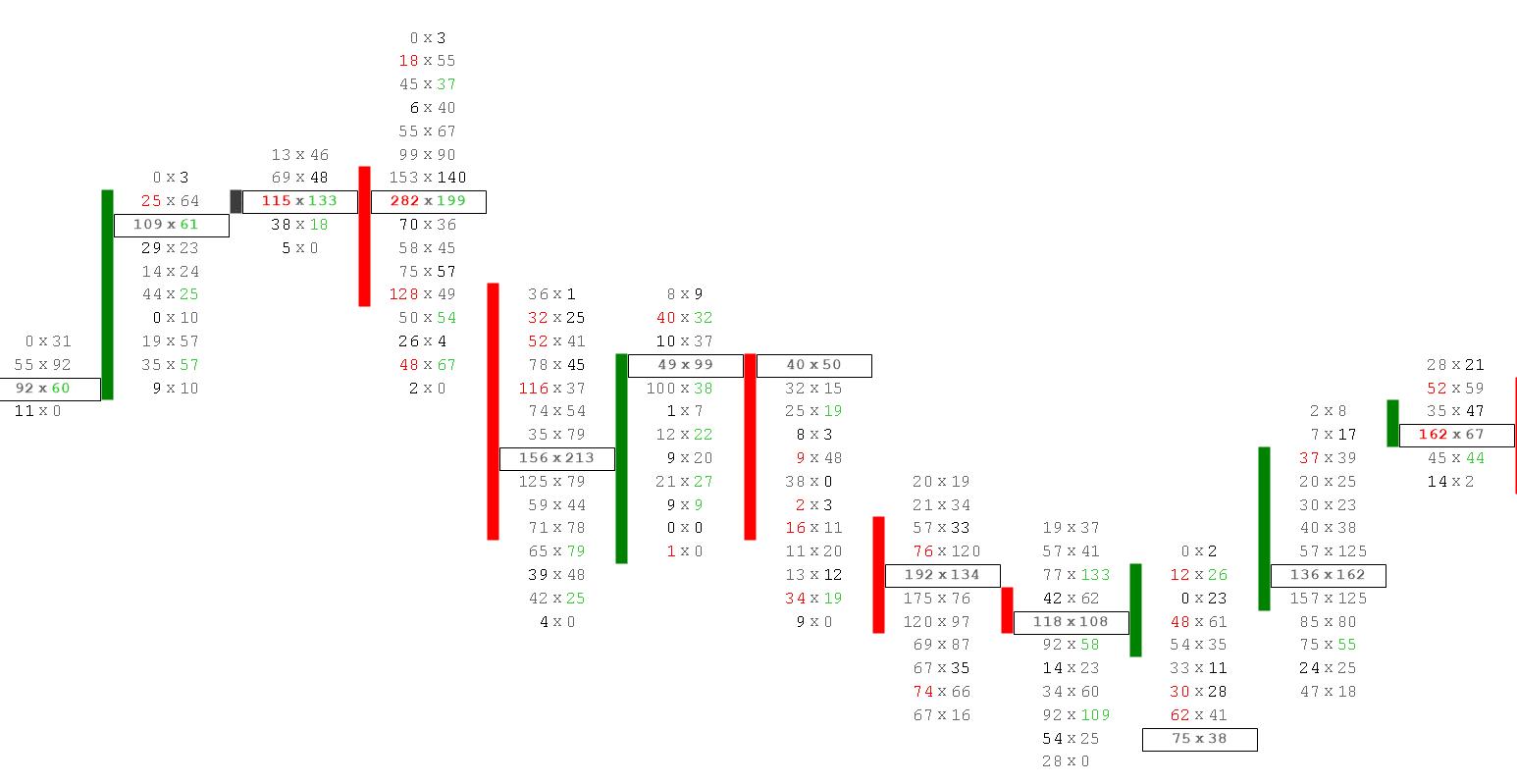 voetafdruk trading grafiek