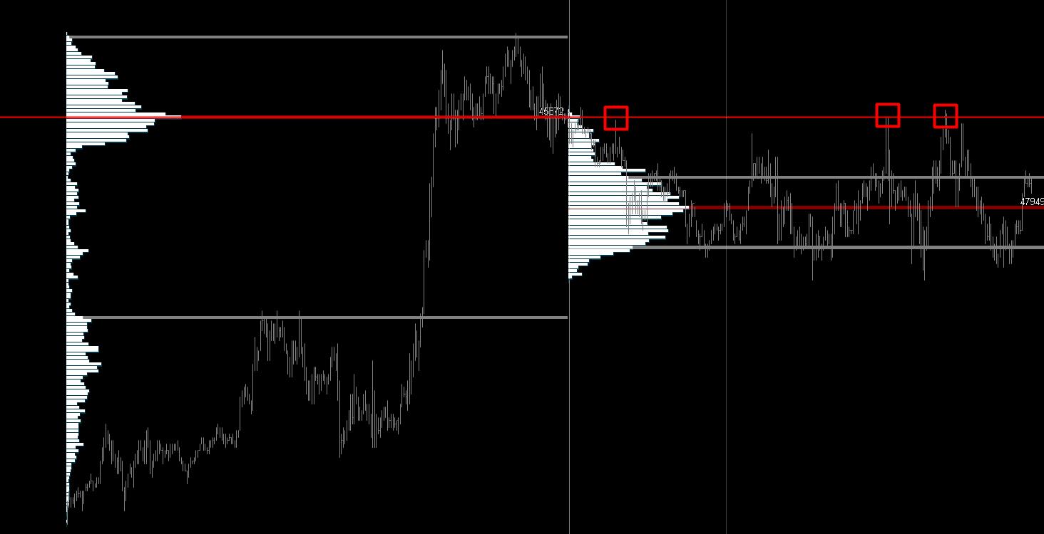 volume profile