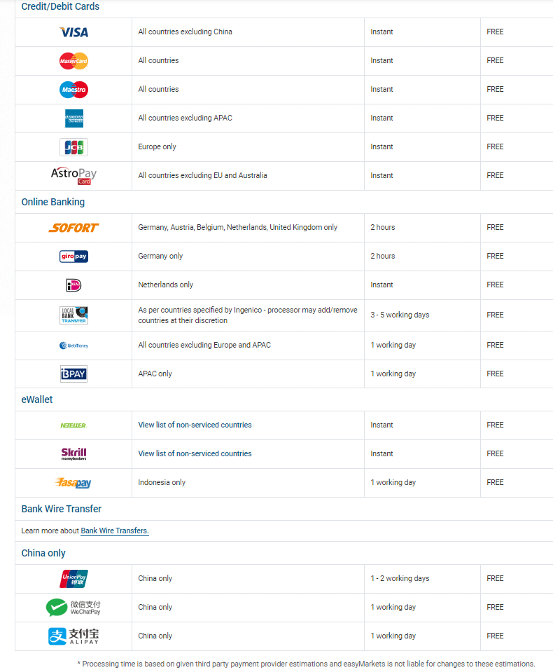 easyMarkets Payment Information