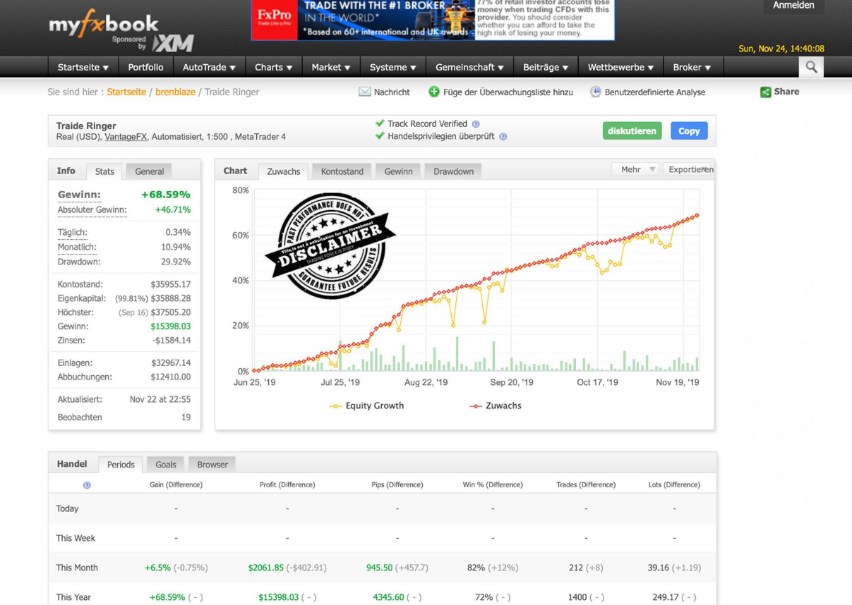 Eaconomy real account trading results