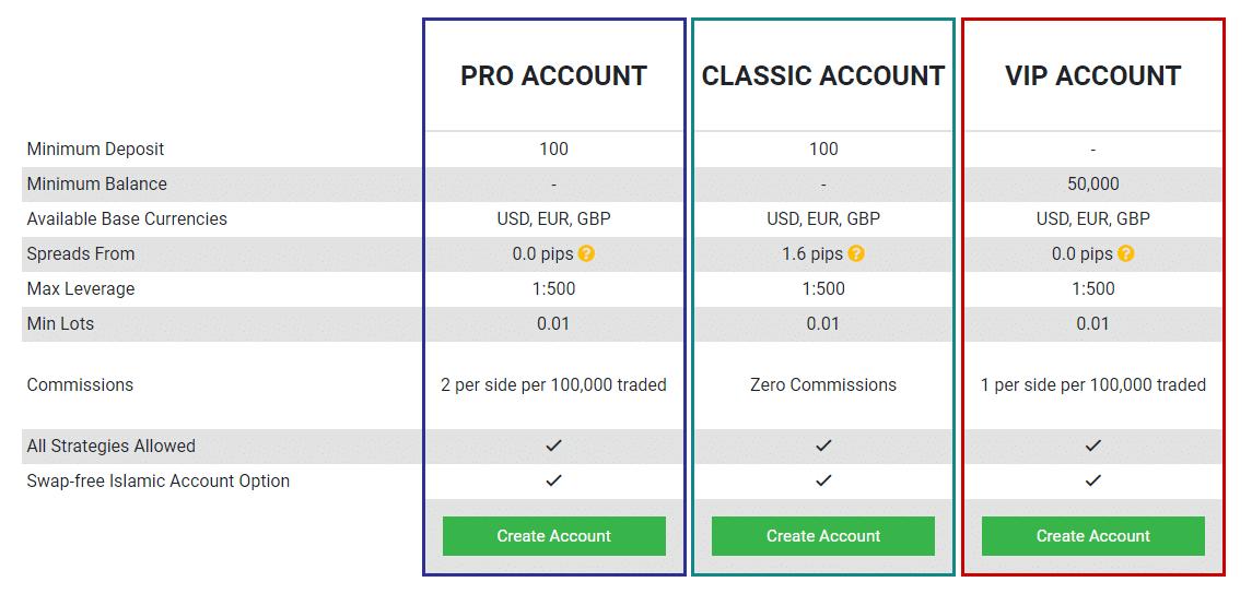 Tickmill Typy účtů
