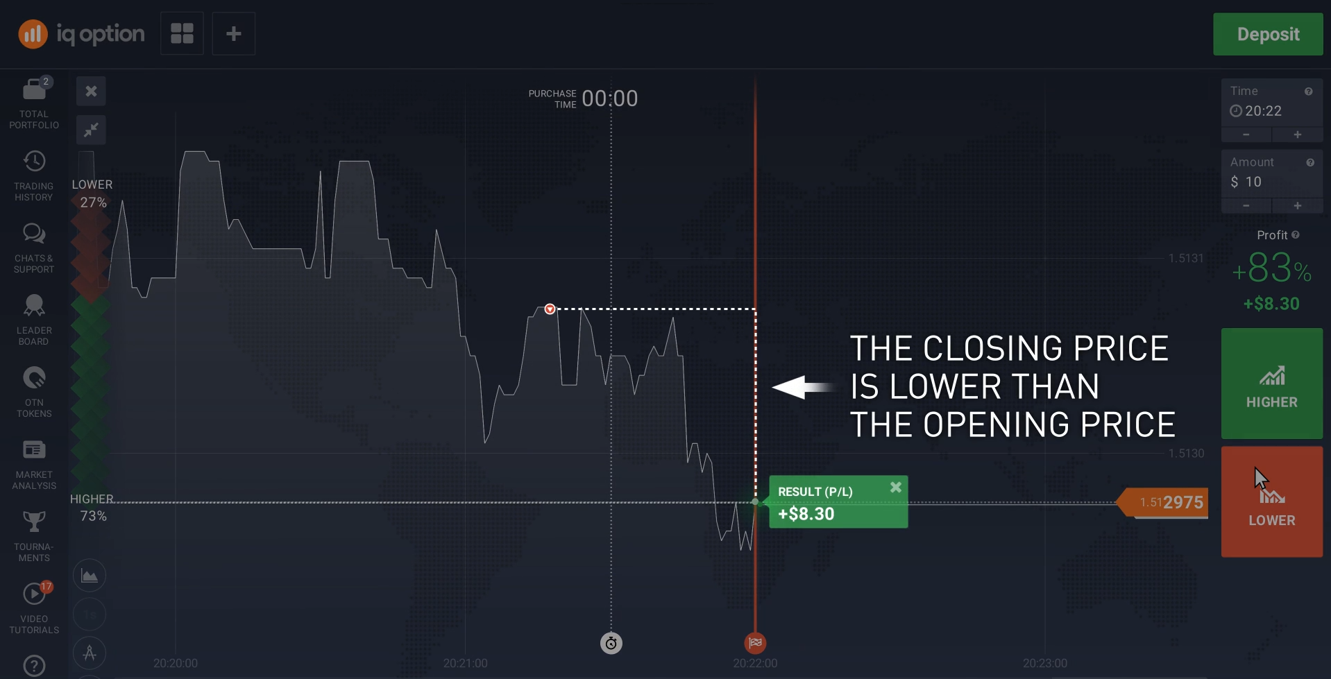 Binary Option Trading example (short trade)