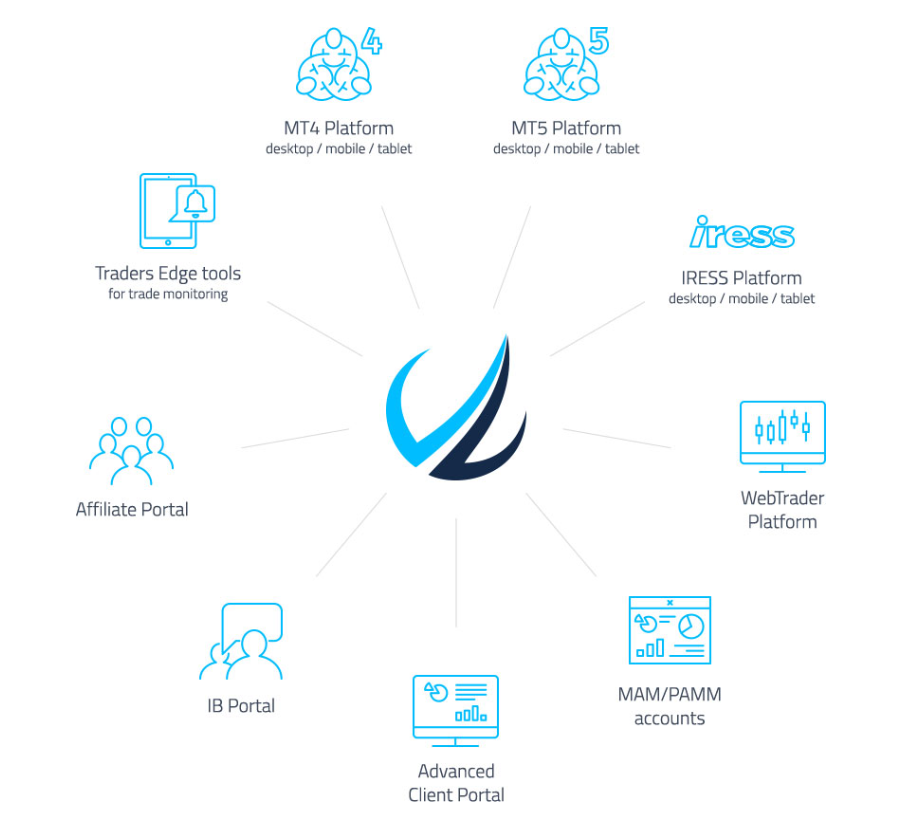 Trading platforms which are offered by FP Markets