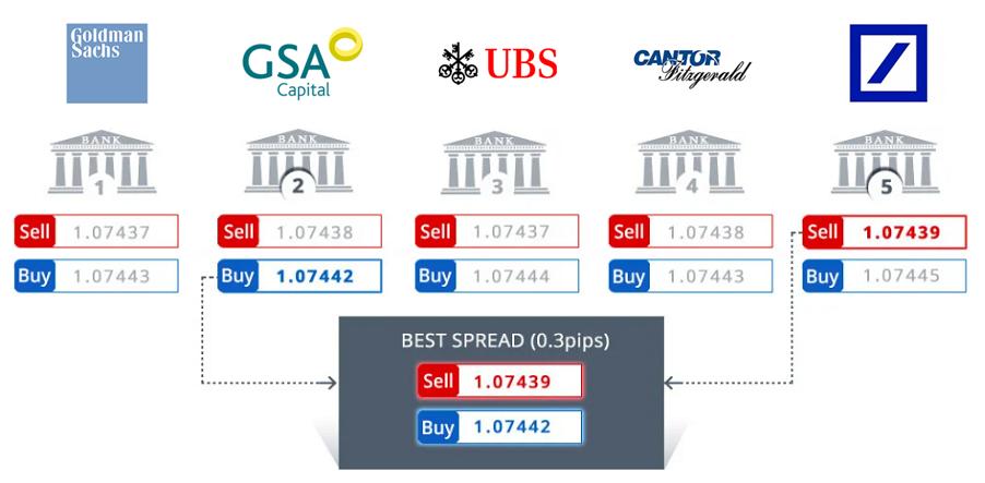 Forex (valutapar) priser og valutakurs