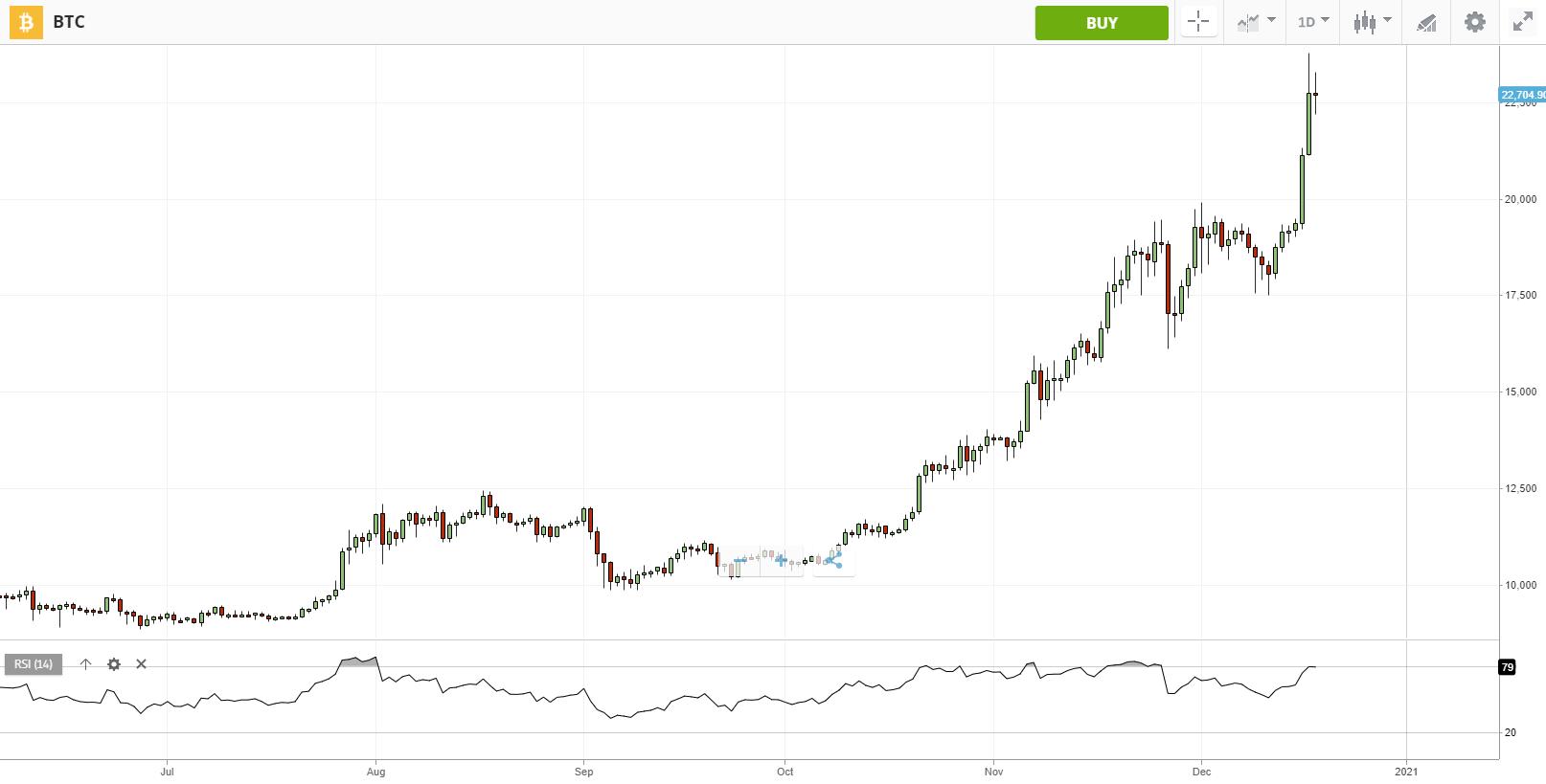 Bitcoin kandelaar grafiek met RSI indicator