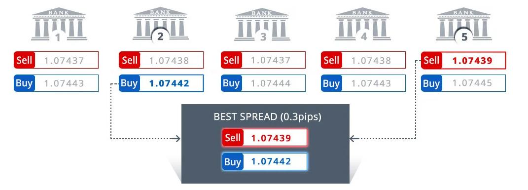 Prezzi forex broker