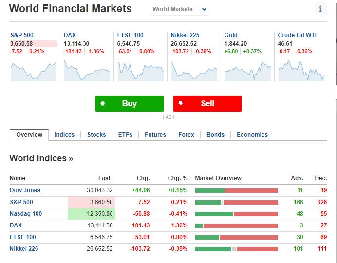 Investing.com mercati