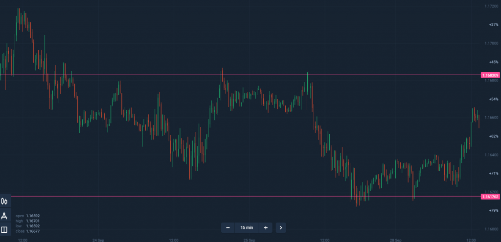 Olymp Trade support and resistance strategy 2