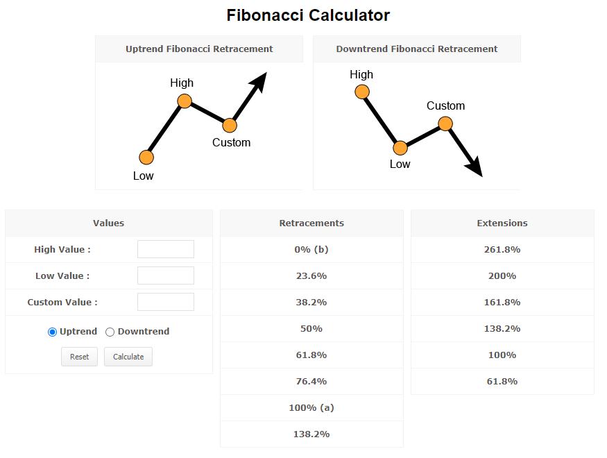 myfxbook fibonacci kalkulačka