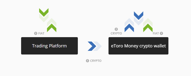 تبادل العملات الرقمية Etoro والمحفظة