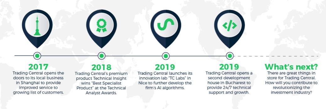 Trading Central история 3
