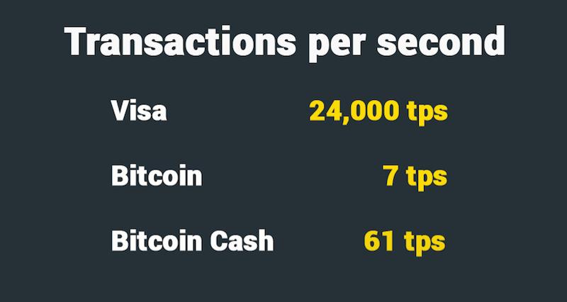 Bitcoin Cash transaction rate per second