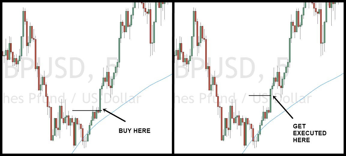 Example of slippage in trading
