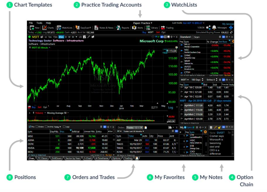 Free Stock Charts
