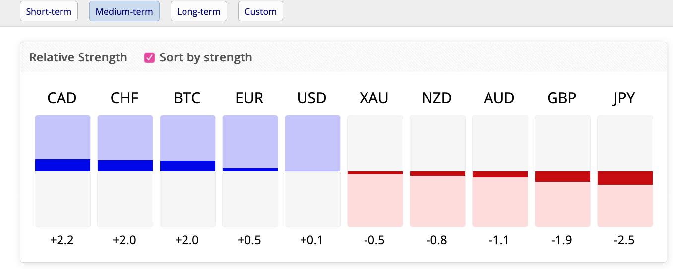 Nástroj síla měny FxBlue
