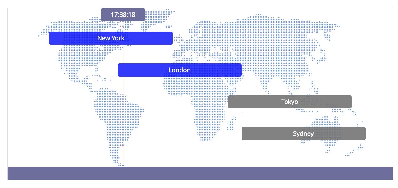 Mapa relací FxBlue