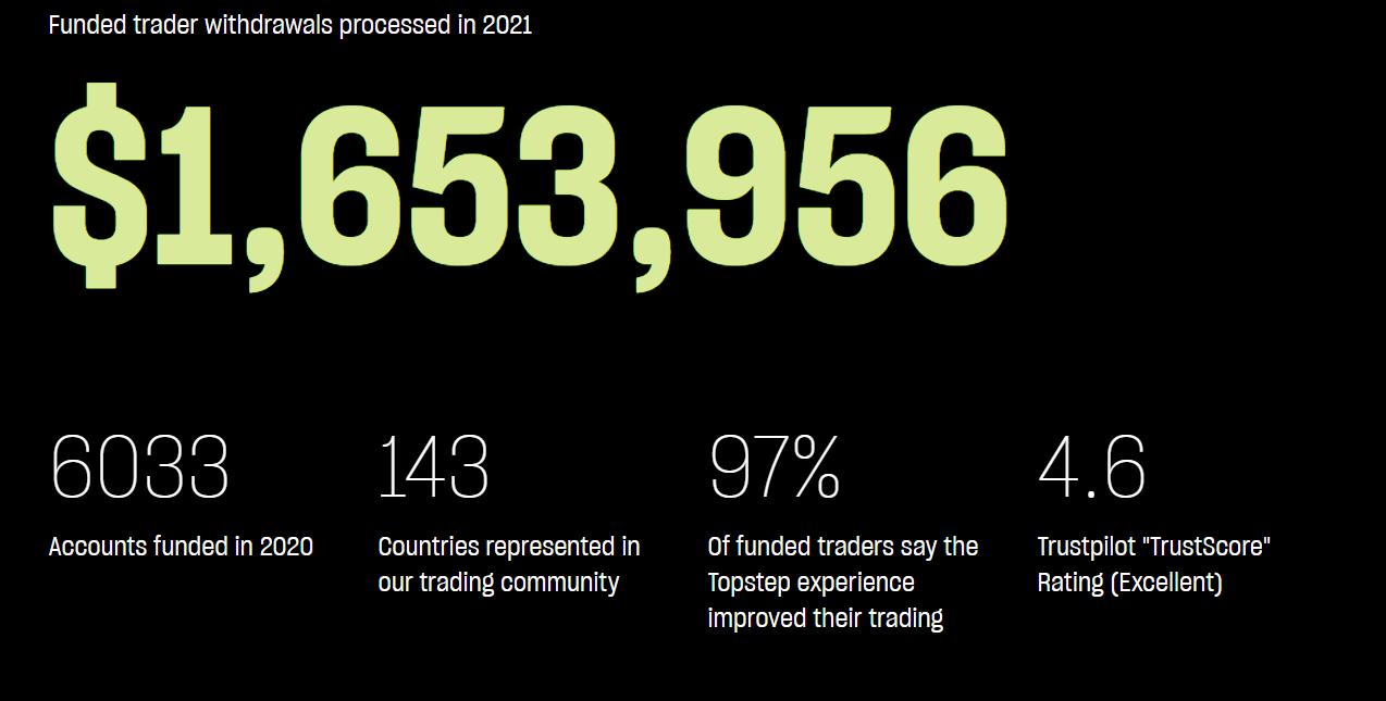 Prestatie betaald handelsprogramma